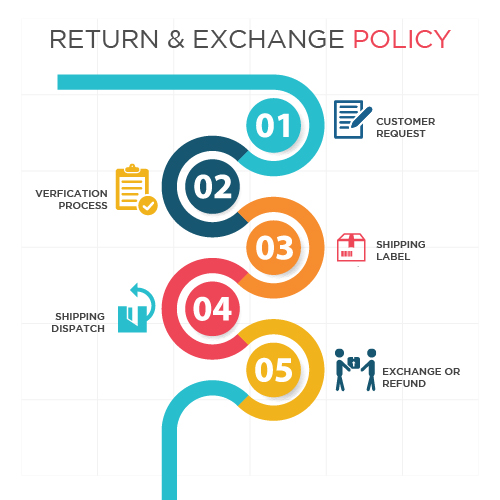 return and exchange